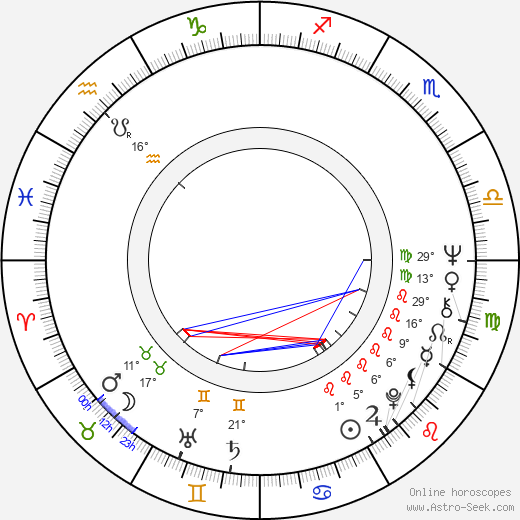 René Gabzdyl birth chart, biography, wikipedia 2019, 2020