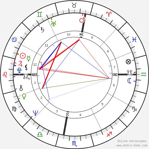 Richard Mogey день рождения гороскоп, Richard Mogey Натальная карта онлайн
