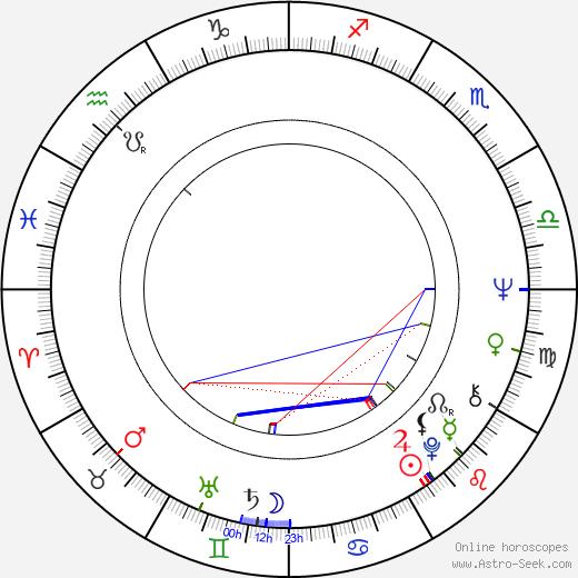 Richard Wright tema natale, oroscopo, Richard Wright oroscopi gratuiti, astrologia