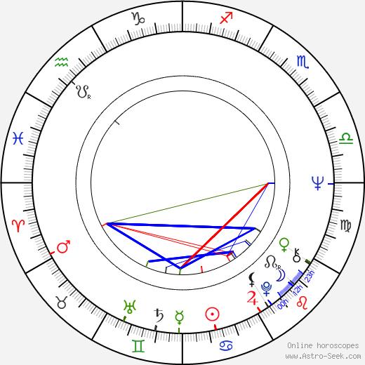 Robbie Robertson birth chart, Robbie Robertson astro natal horoscope, astrology
