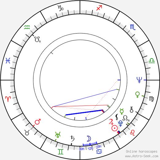 Roz Kelly birth chart, Roz Kelly astro natal horoscope, astrology