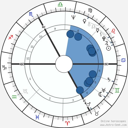 Salvatore Samperi wikipedia, horoscope, astrology, instagram