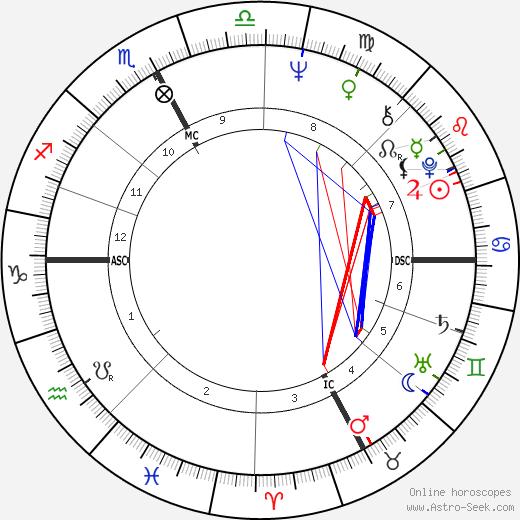 Salvatore Samperi tema natale, oroscopo, Salvatore Samperi oroscopi gratuiti, astrologia