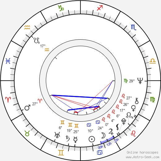 Susana Alexander birth chart, biography, wikipedia 2020, 2021