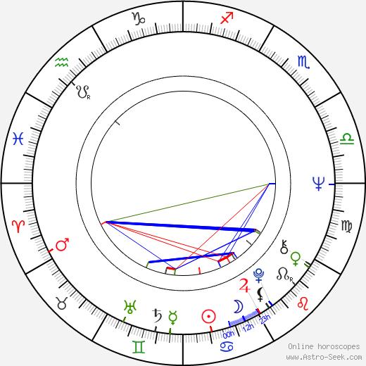 Susana Alexander birth chart, Susana Alexander astro natal horoscope, astrology