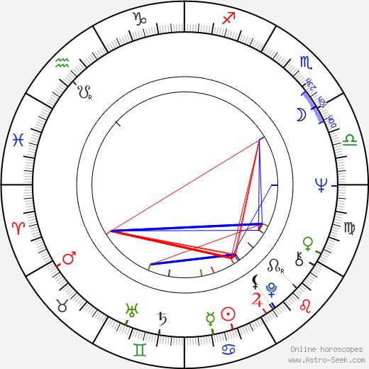 Tom Holland birth chart, Tom Holland astro natal horoscope, astrology