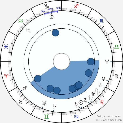 Topper Carew wikipedia, horoscope, astrology, instagram