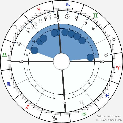 Toto Cutugno wikipedia, horoscope, astrology, instagram