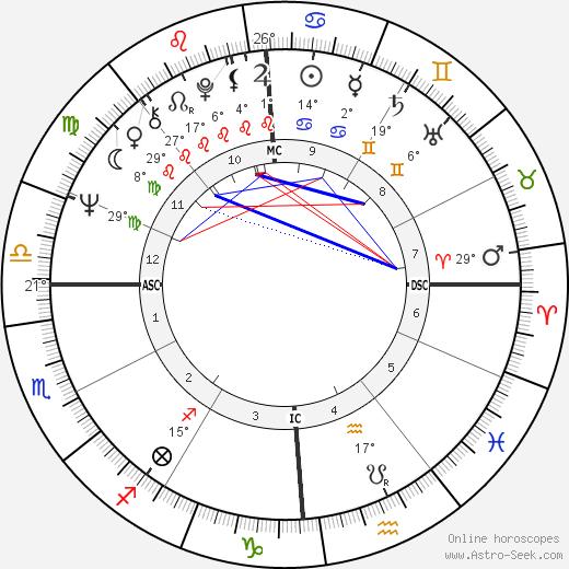 Toto Cutugno birth chart, biography, wikipedia 2019, 2020