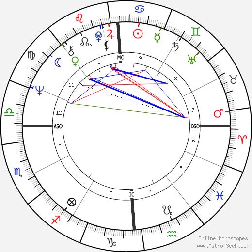 Toto Cutugno birth chart, Toto Cutugno astro natal horoscope, astrology