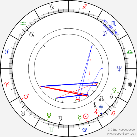 Walter Murch astro natal birth chart, Walter Murch horoscope, astrology