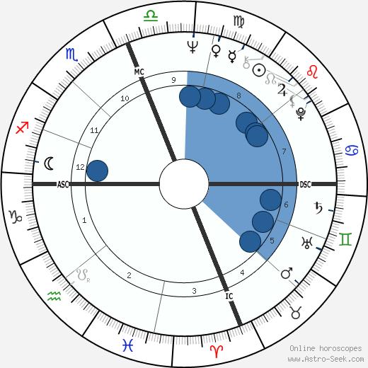 Abigail Folger wikipedia, horoscope, astrology, instagram