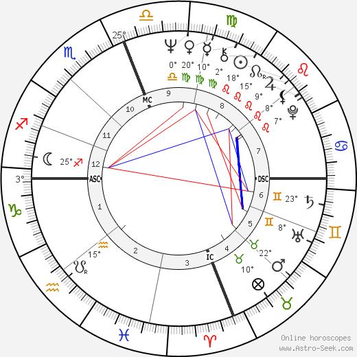 Abigail Folger birth chart, biography, wikipedia 2020, 2021