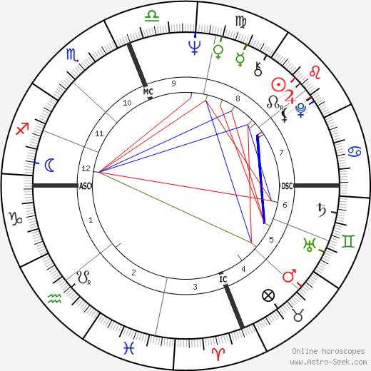 Abigail Folger birth chart, Abigail Folger astro natal horoscope, astrology