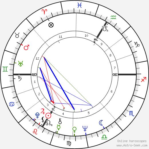 Ален Корно Alain Corneau день рождения гороскоп, Alain Corneau Натальная карта онлайн