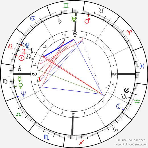 Alfred Corn tema natale, oroscopo, Alfred Corn oroscopi gratuiti, astrologia