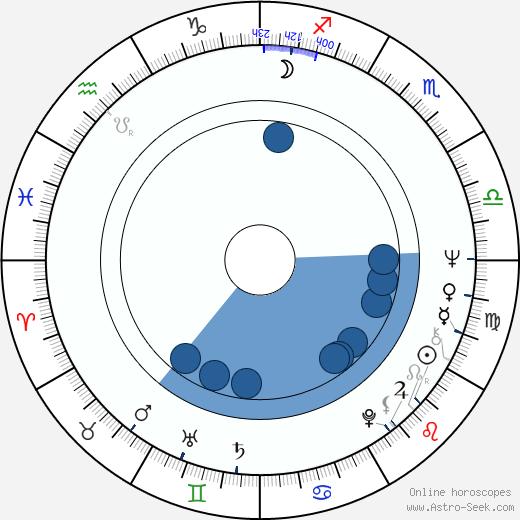 Alfredo Gurrola wikipedia, horoscope, astrology, instagram