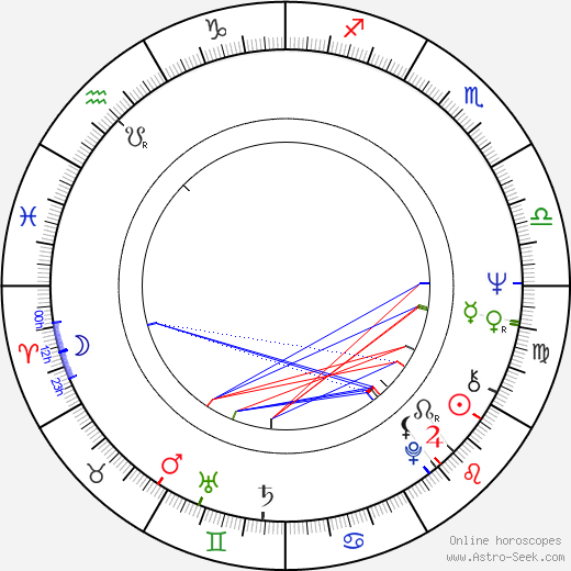 Billy J. Kramer astro natal birth chart, Billy J. Kramer horoscope, astrology