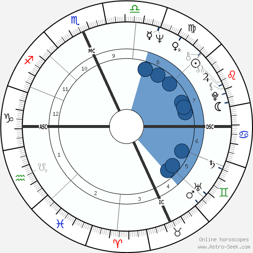 Bob Kerrey wikipedia, horoscope, astrology, instagram