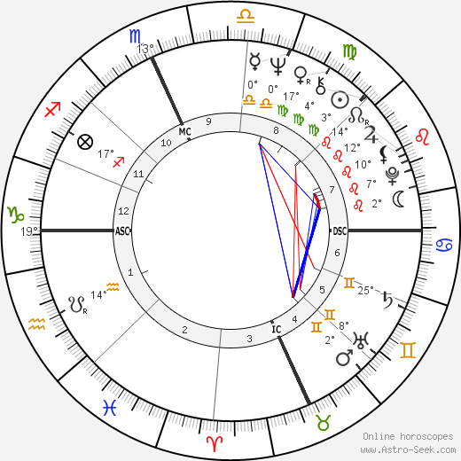 Bob Kerrey birth chart, biography, wikipedia 2019, 2020
