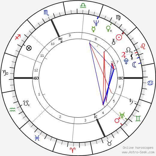 Bob Kerrey birth chart, Bob Kerrey astro natal horoscope, astrology