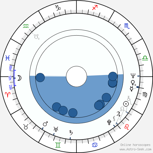 Carl Wayne wikipedia, horoscope, astrology, instagram