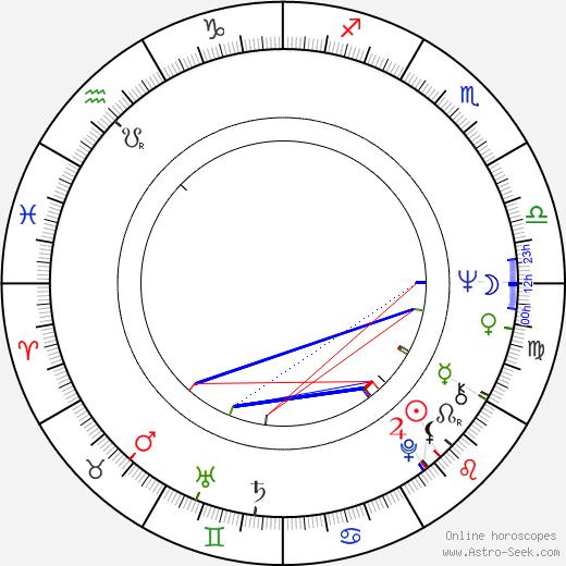 Christian Grashof день рождения гороскоп, Christian Grashof Натальная карта онлайн