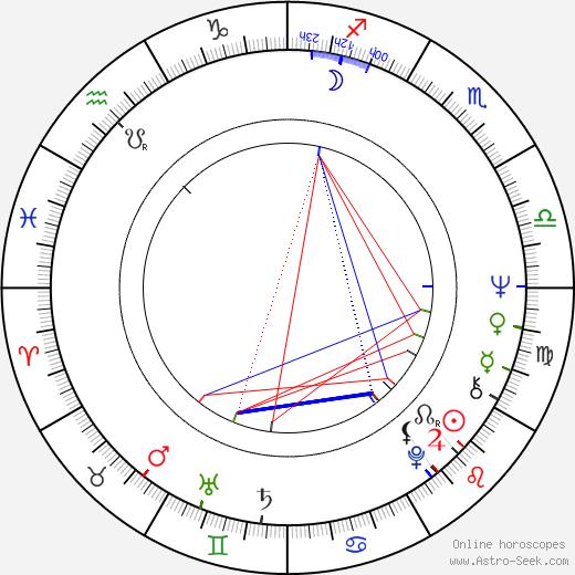 Christine Hewett birth chart, Christine Hewett astro natal horoscope, astrology