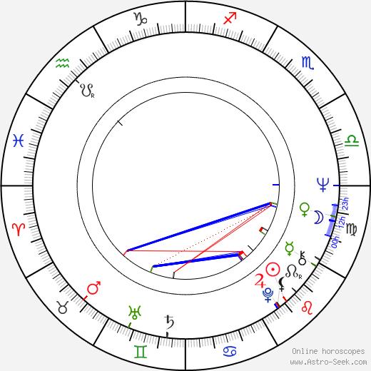 Daniel Strož birth chart, Daniel Strož astro natal horoscope, astrology