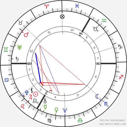 Danièle Gaubert birth chart, Danièle Gaubert astro natal horoscope, astrology