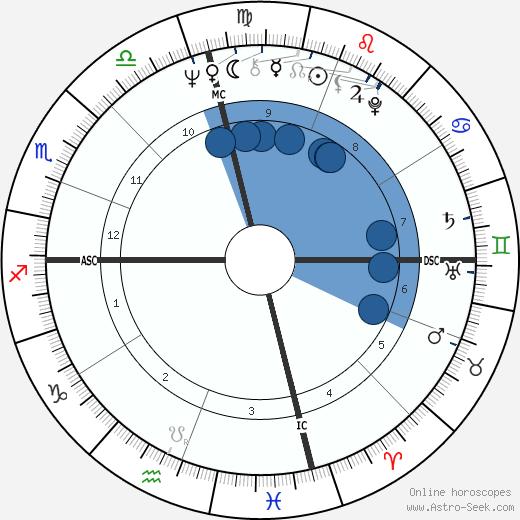 David Deutsch wikipedia, horoscope, astrology, instagram