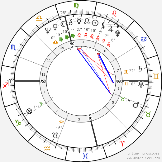 David Deutsch birth chart, biography, wikipedia 2018, 2019