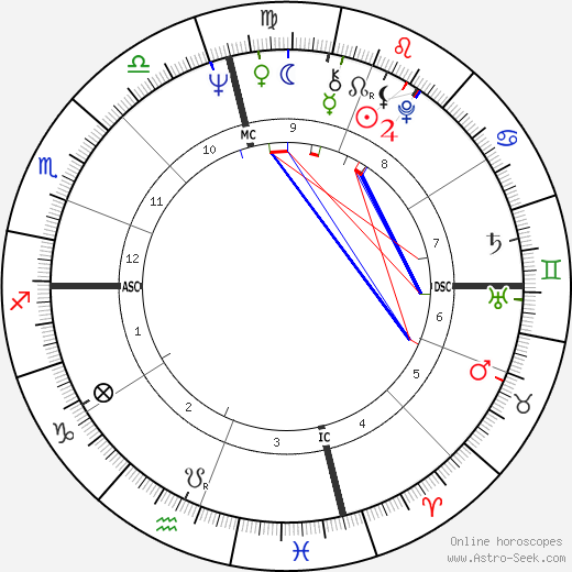 David Deutsch astro natal birth chart, David Deutsch horoscope, astrology