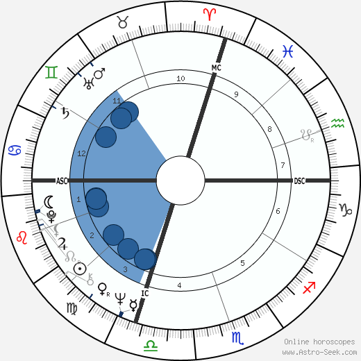 David Soul wikipedia, horoscope, astrology, instagram