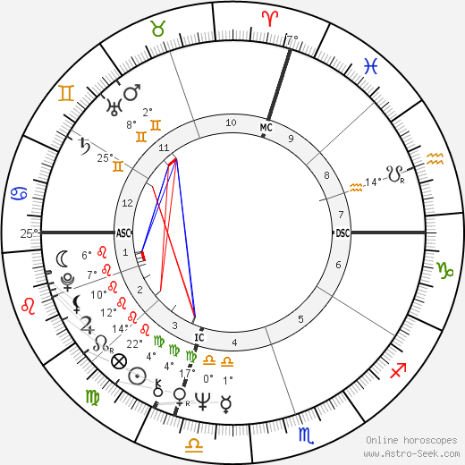 David Soul birth chart, biography, wikipedia 2019, 2020
