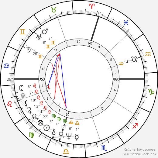David Soul birth chart, biography, wikipedia 2020, 2021