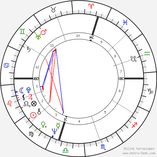 David Soul birth chart, David Soul astro natal horoscope, astrology