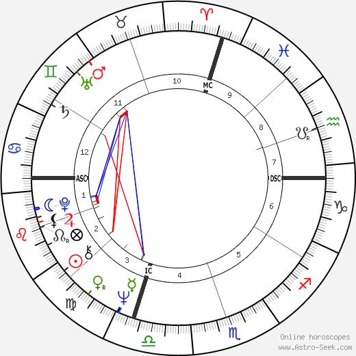 David Soul Birth Chart Horoscope Date Of Birth Astro