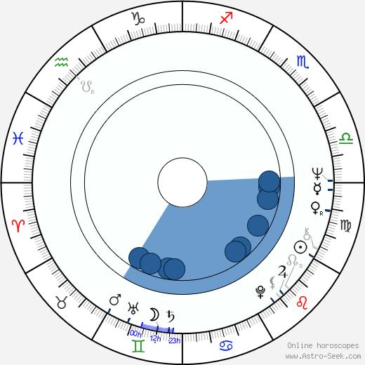 Drahomíra Hofmanová wikipedia, horoscope, astrology, instagram