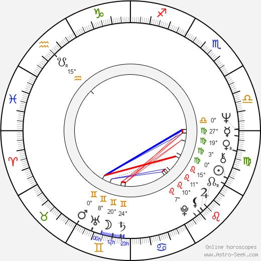 Drahomíra Hofmanová birth chart, biography, wikipedia 2019, 2020