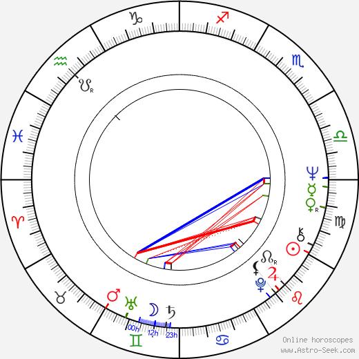 Drahomíra Hofmanová astro natal birth chart, Drahomíra Hofmanová horoscope, astrology