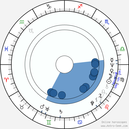 France Castel wikipedia, horoscope, astrology, instagram