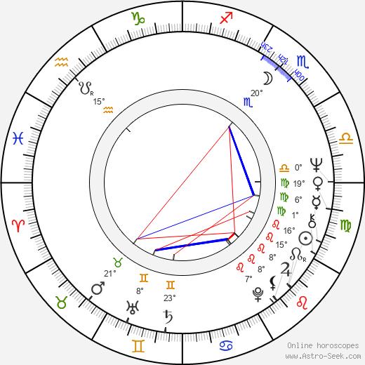 František Němec birth chart, biography, wikipedia 2019, 2020