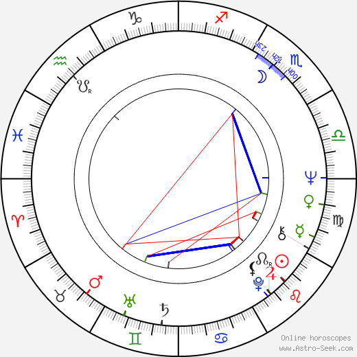 František Němec astro natal birth chart, František Němec horoscope, astrology