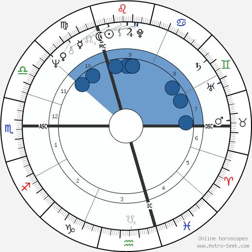 Geoff Britton wikipedia, horoscope, astrology, instagram