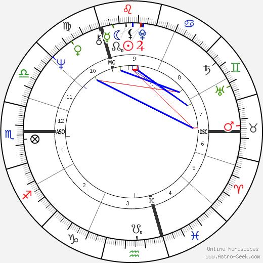 Geoff Britton tema natale, oroscopo, Geoff Britton oroscopi gratuiti, astrologia