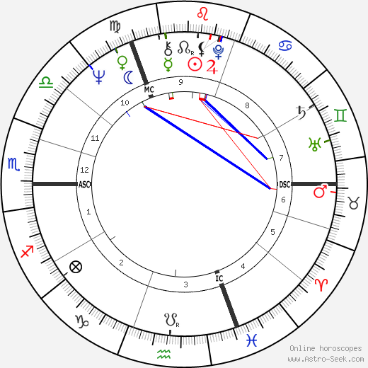 Georgina Hale tema natale, oroscopo, Georgina Hale oroscopi gratuiti, astrologia