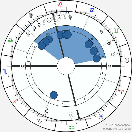 Gérard Deprez horoscope, astrology, sign, zodiac, instagram