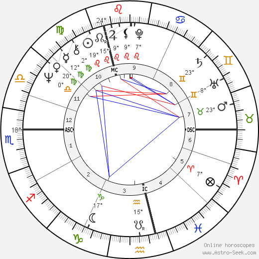 Gérard Deprez birth chart, biography, wikipedia 2016, 2017