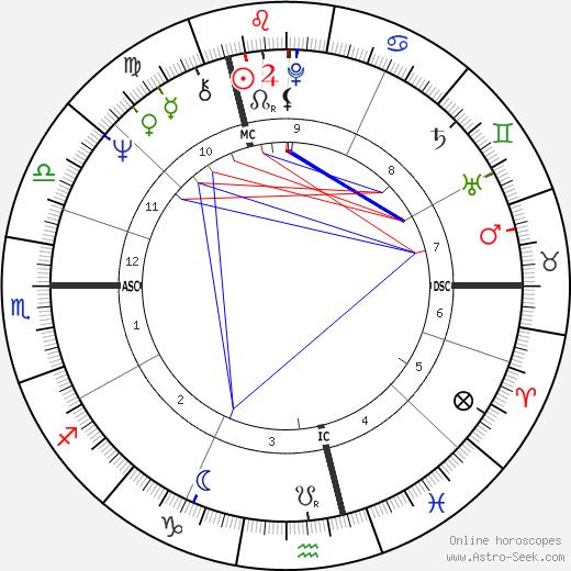 Gérard Deprez день рождения гороскоп, Gérard Deprez Натальная карта онлайн